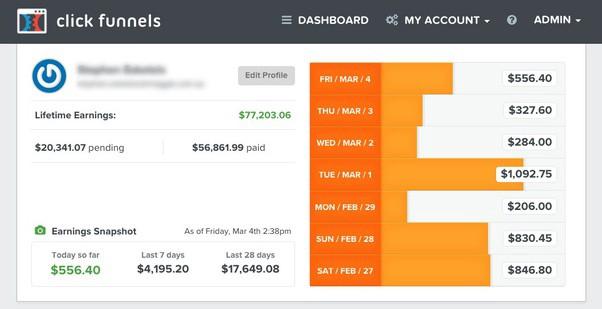 A ClickFunnels affiliate dashboard