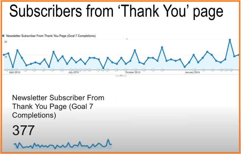 optimize your thank you page