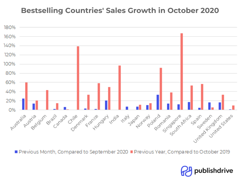 publishdrive_october_2020_bestselling_countries_sales_growth