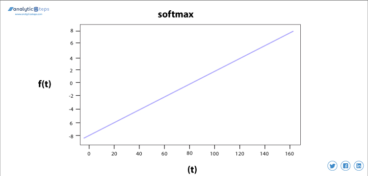 The graph presents the softmax activation function in neural network as a linear function. | Analytics Steps