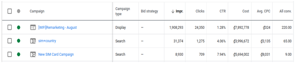 Conversions through Paid Campaigns