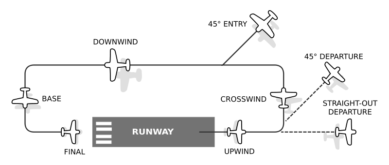 https://web.archive.org/web/20101130115814/http:/www.vatusa.net/training/img/wiki_up/800px-Airfield_traffic_pattern.svg.png