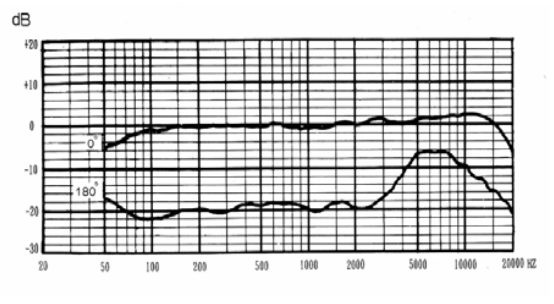 frequency response curve of the V63M microphone