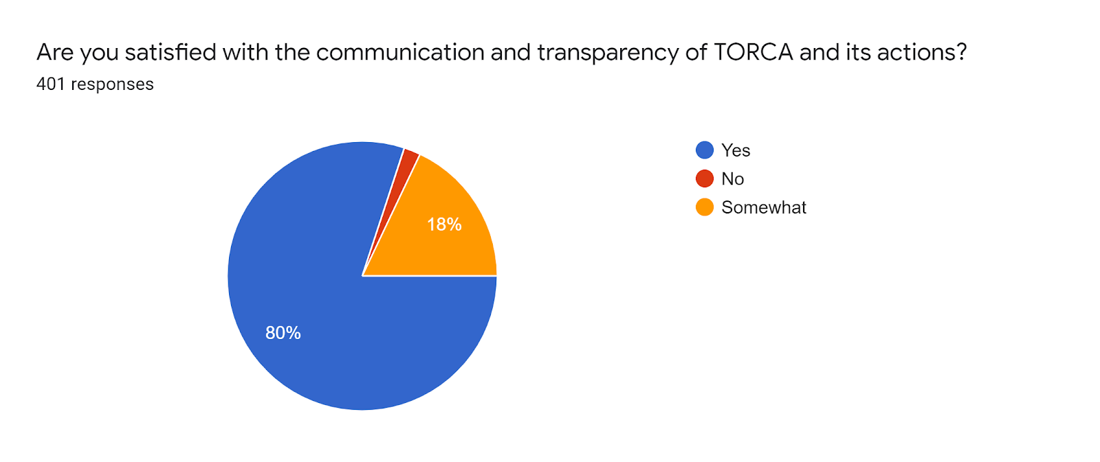 Forms response chart. Question title: Are you satisfied with the communication and transparency of TORCA and its actions?. Number of responses: 401 responses.