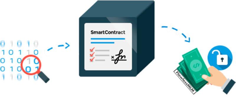 how does smart contract work