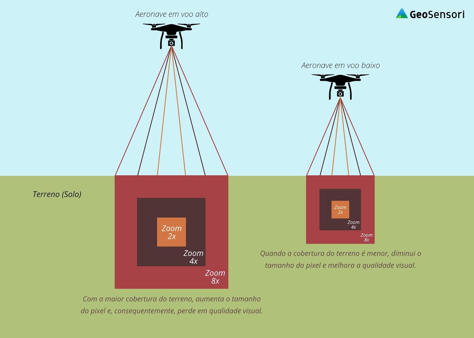 Representação da cobertura da câmera de uma aeronave ao fotografar um terreno sob diferentes altitudes de voo, gerando diferente GSD em cada uma delas. Fotogrametria.