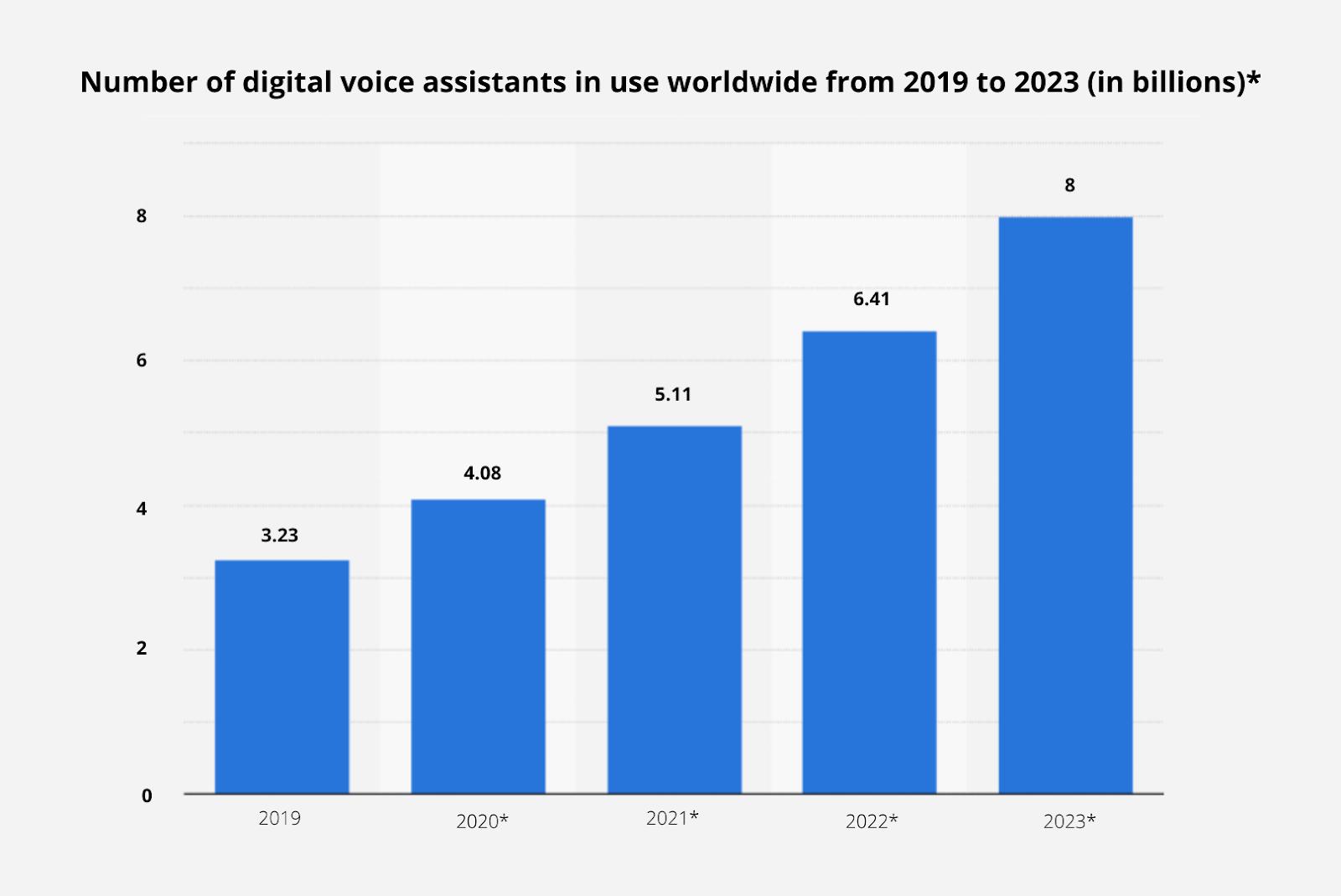 Number of digital voice assistants