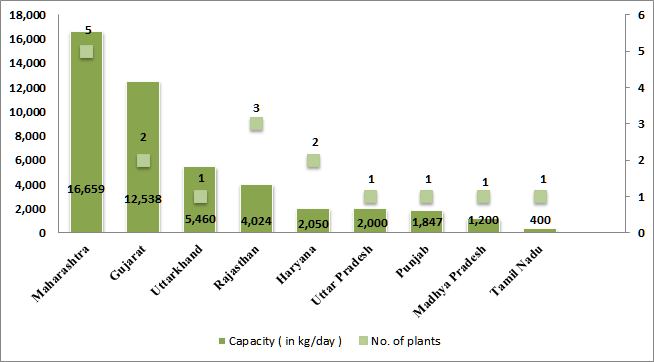Potential of Bio Compressed Natural Gas (Bio-CNG) | CAG