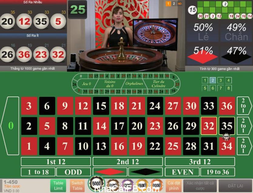 Tỷ lệ trả thưởng khi chơi Roulette rất hấp dẫn
