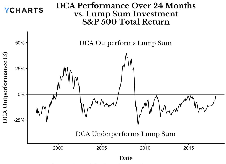 graphique montrant la différence de performance entre DCA et Lump Sum