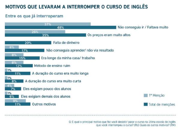 """Gráfico mostrando os motivos que levam as pessoas interromperem os cursos de inglês online retirado do Fonte: Relatório """"Demandas de Aprendizagem de Inglês no Brasil"""", p. 21"""