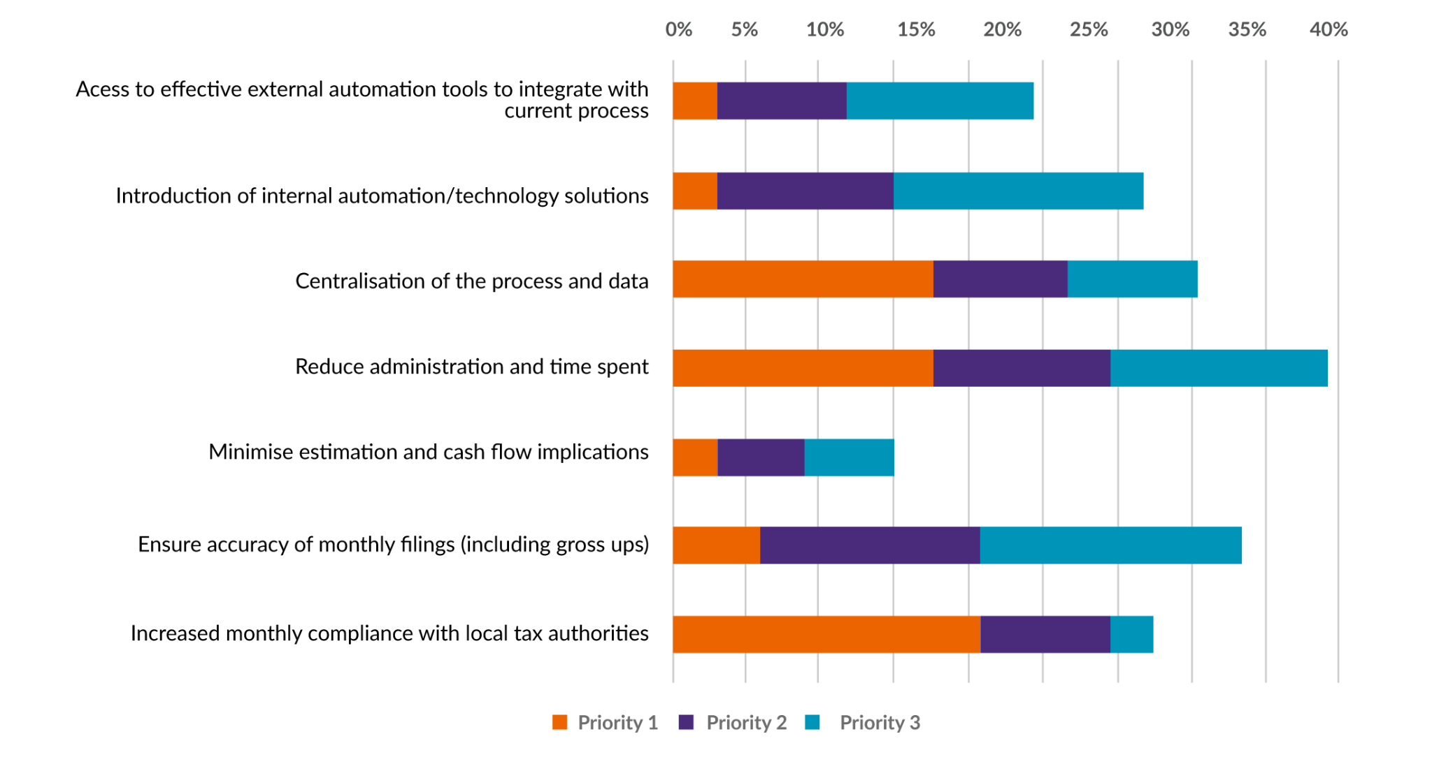 Shadow Payroll Priorities in the next 12-24 Months Bar Chart