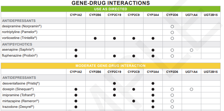 Some examples of GeneSight's gene-drug interactions table.
