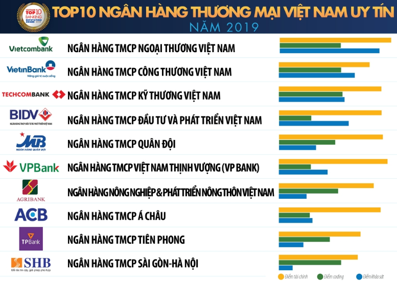 top-10-ngan-hang-viet-nam-uy-tin
