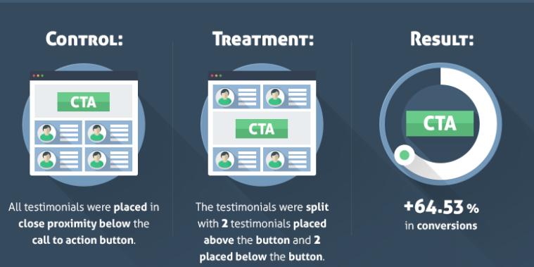 The placement of your CTA on a B2B customers page can be critical to success.