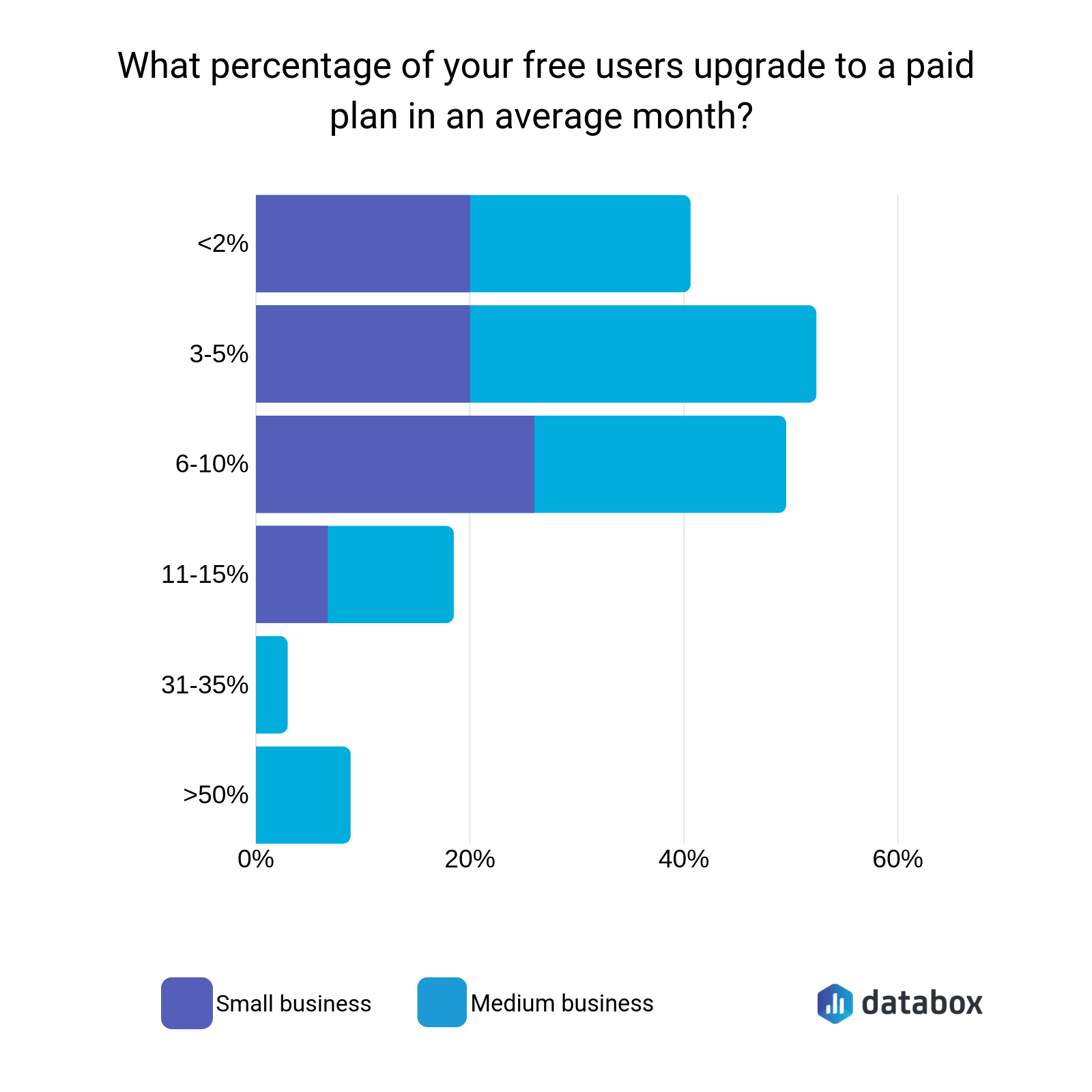 freemium conversion rate benchmark