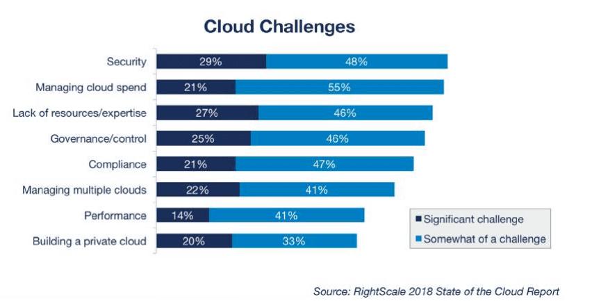 cloud-challenges-report