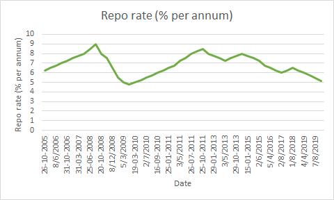 Historical Repo rate