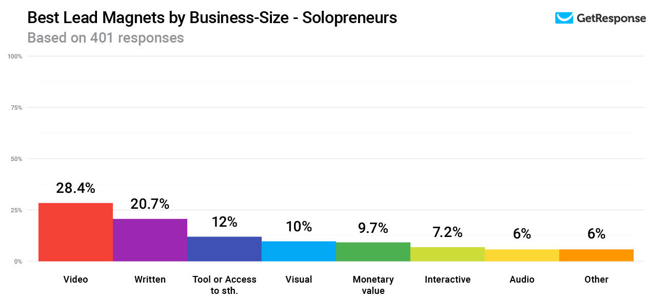 Chart from GetResponse.com demonstrating the effectiveness fo video and written lead magnets for solopreneurs.