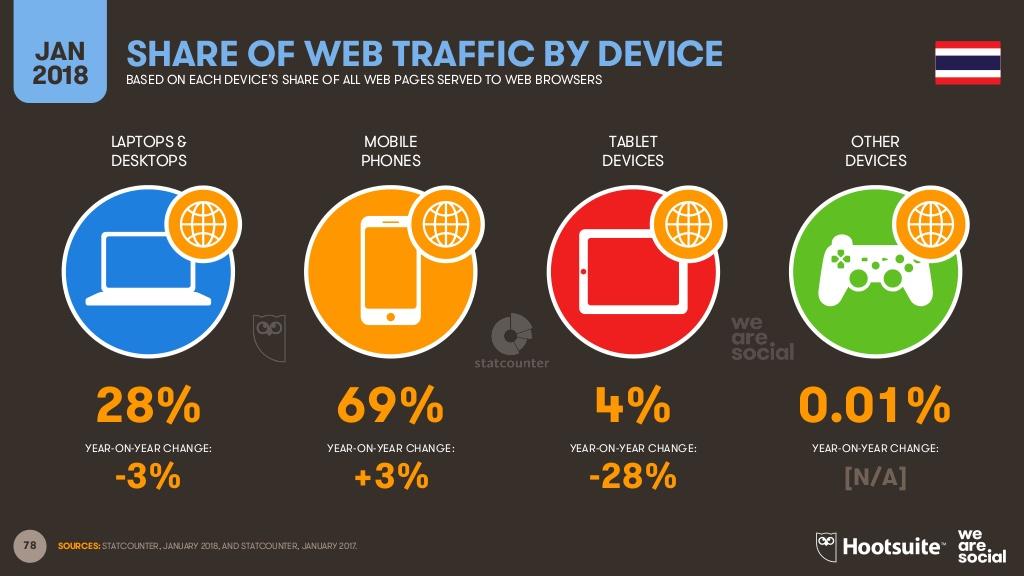 タイ人のインターネットアクセス