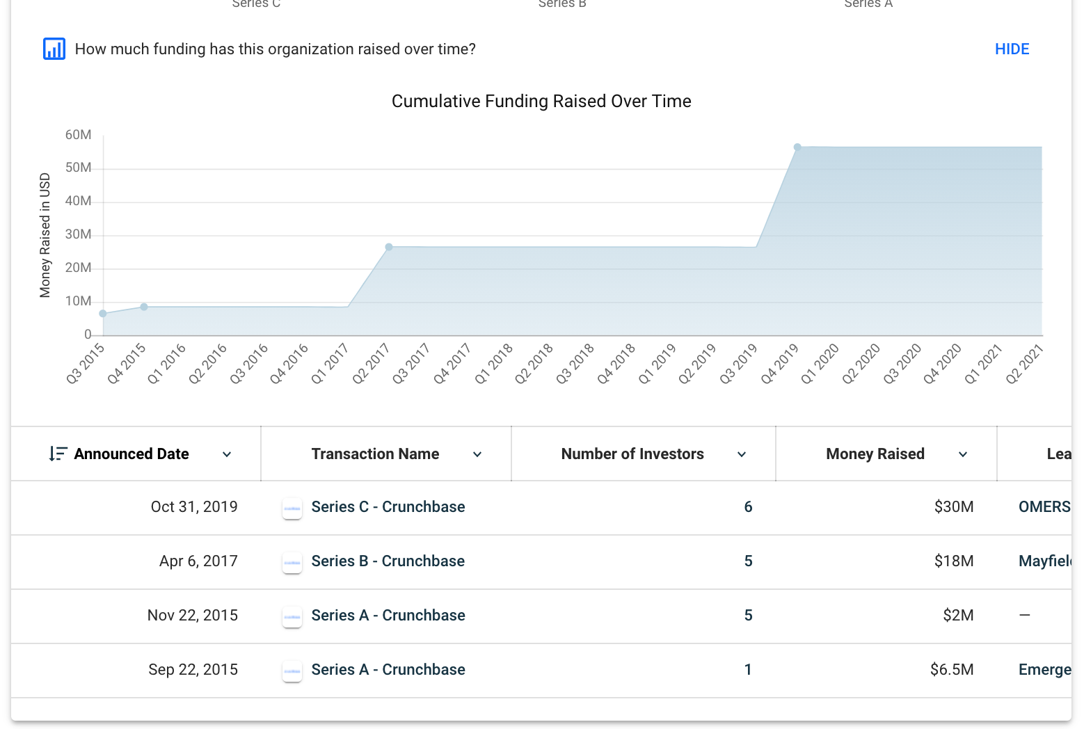Crunchbase funding raised over time