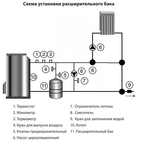 Схема установки и подключения расширительного бака