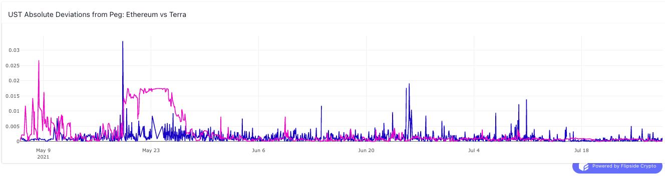 Terra data - deviations