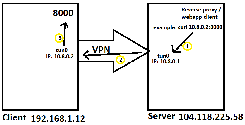 boredhackerblog: Reverse proxy to a NAT'ed machines