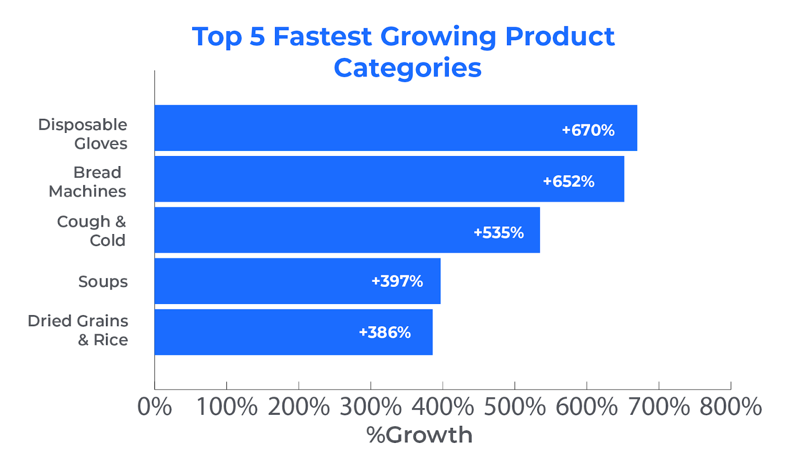 top 5 fastest growing categories