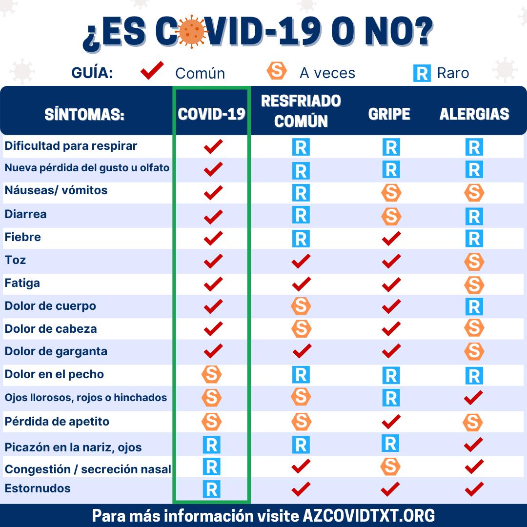 Información que necesita: COVID-19 y comparación de síntomas de enfermedades comunes