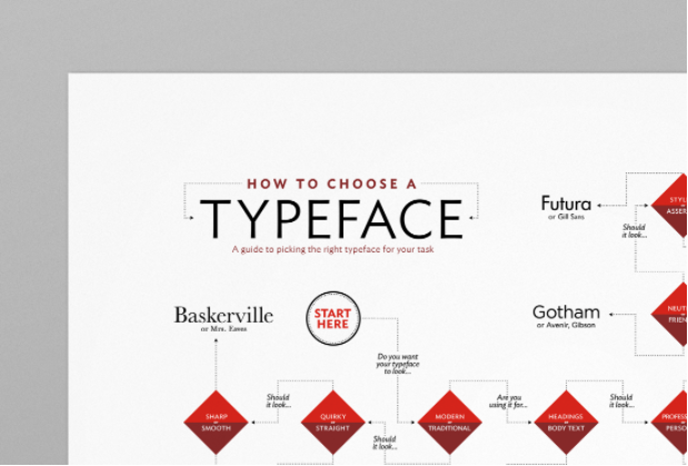 How To Choose A Typeface Poster