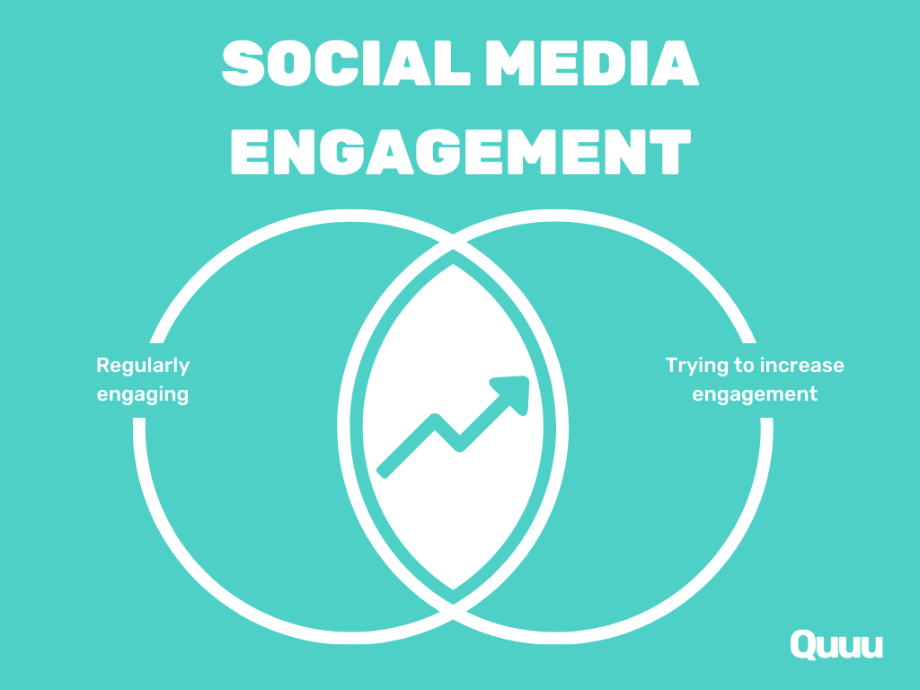 A simple circular graphic detailing the crossover between regularly engaging on social media and trying to increase your content's engagement from others.