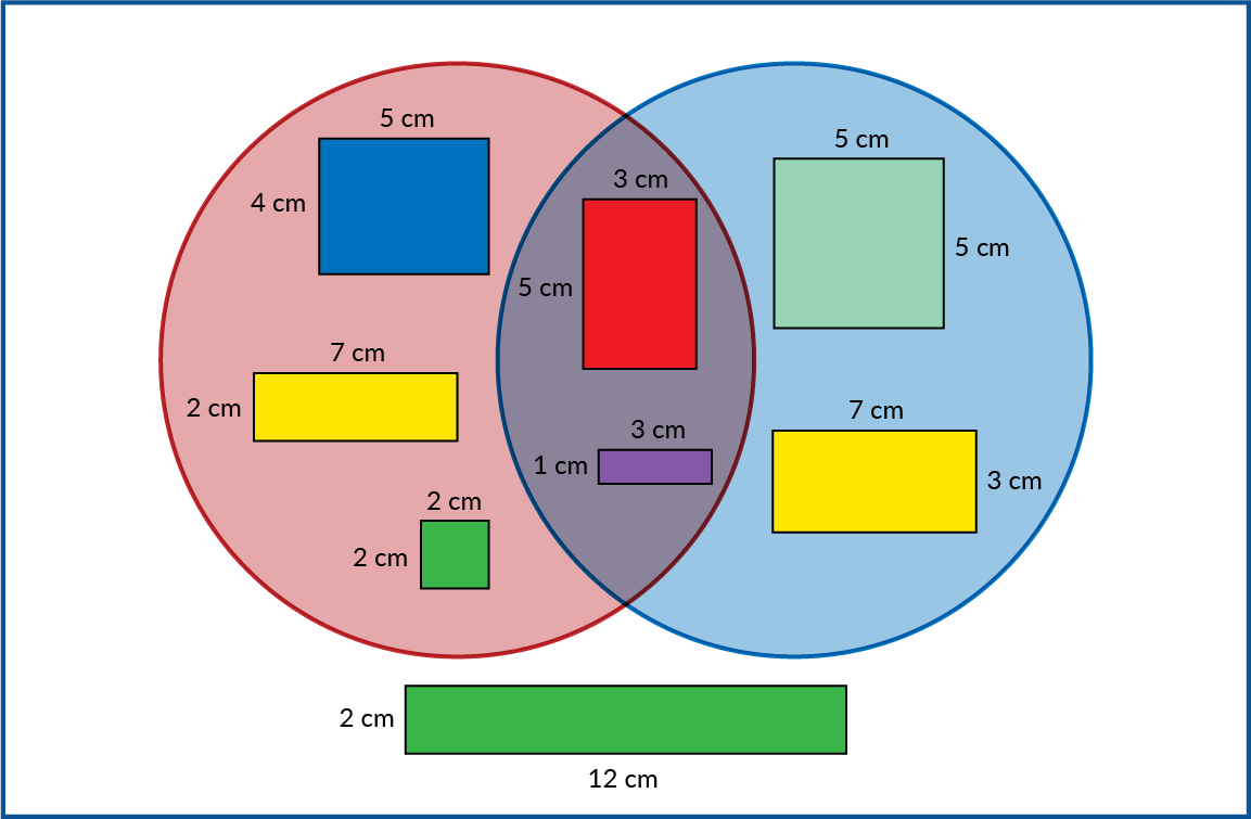 A red circle and a blue circle overlap. Inside the red circle: a 4 cm by 5 cm rectangle. A 2 cm by 7 cm rectangle. A 2 cm by 2 cm square. Inside the blue circle: a 5 cm by 5 cm square. A 3 cm by 7 cm rectangle. In the overlapping area: a 5 cm by 3 cm rectangle and a 1 cm by 3 cm rectangle. Outside the circles: a 2 cm by 12 cm rectangle.