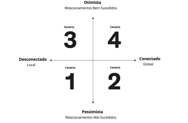 Projeção dos 4 cenários para o mundo pós COVID-19 feita pelo Instituto da Alemanha