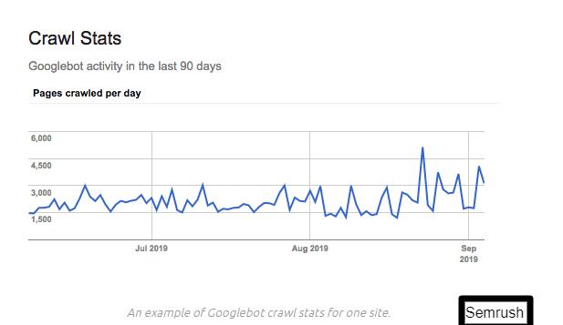 google bot activity