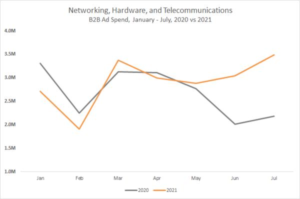 Networking, Hardware and Telecommunications B2B Ad Spend, Jan-July 2020 vs 2021 Chart