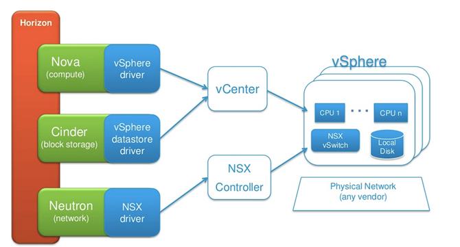 Nati Shalom S Blog The Vmware Openstack Cloud Conundrum