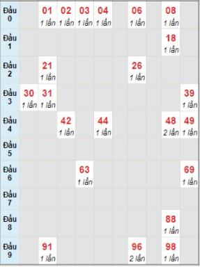 Ngày 23/7/2021 Soi cầu 888 b kết quả xổ số miền Trung 1