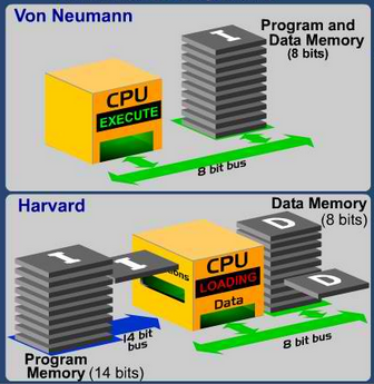 Microcontroller Basics - Von Nuemann vs. Harvard
