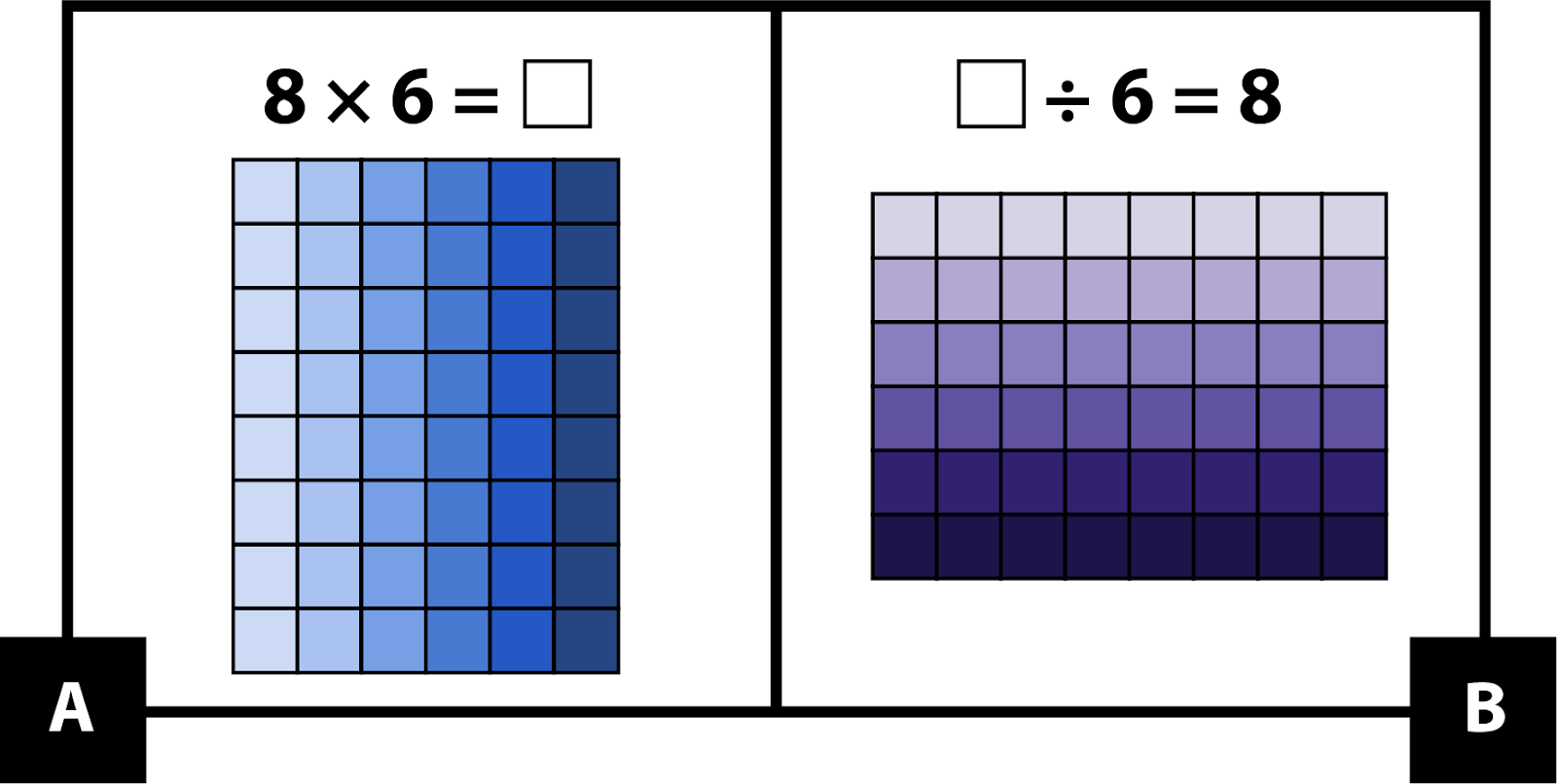 A shows an 8 by 6 array. 8 times 6 = blank. B. shows a 6 by 8 array. Blank divided by 6 = 8.