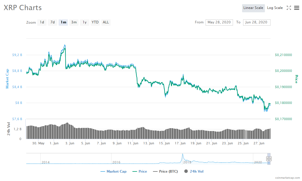 Gráfica mensual del precio de XRP. Fuente: CoinMarketCap