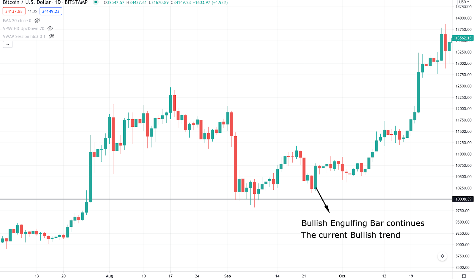 Sample of bullish engulfing pattern during a crypto bullish trend.