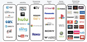 OTT advertising distribution channels