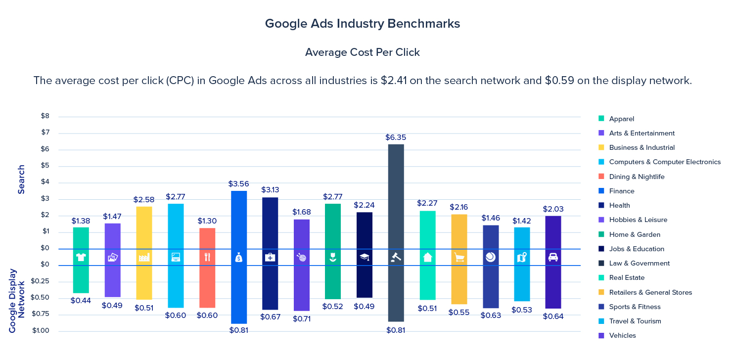 Google Ads CPC from InstaPage