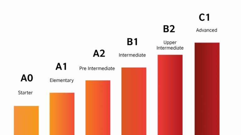 Mỗi cấp độ tiếng Đức khác nhau phù hợp với mục đích du học khác nhau