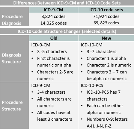 icd_9_and_10_differences.png