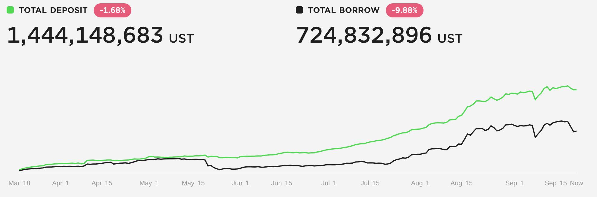 Évolution des dépôts (1,4 milliards de dollars) et des emprunts (724 millions de dollars) sur Anchor