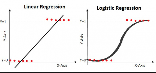 difference between linear regression and logistic regression