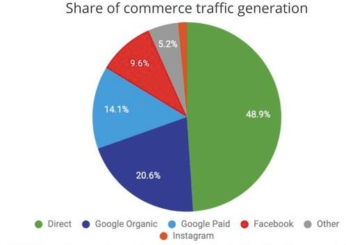 Search engine marketing statistics 2020 | Smart Insights