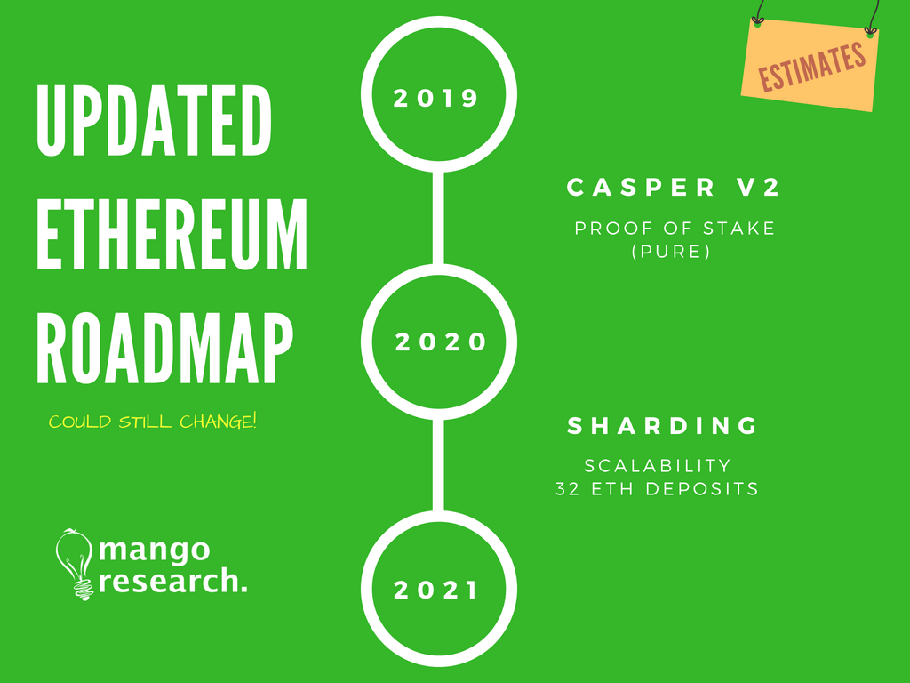 Ethereum Roadmap